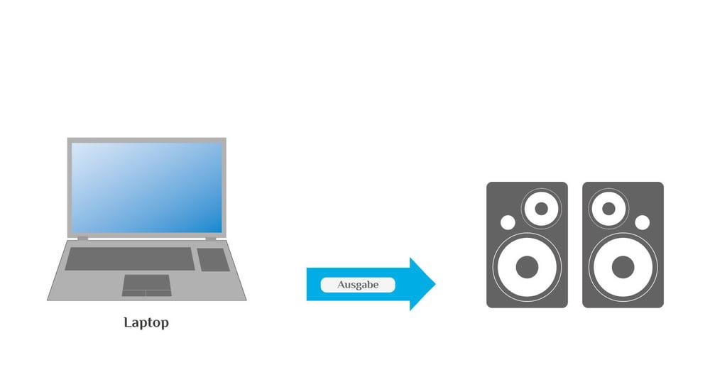 Einfaches Computer-Setup