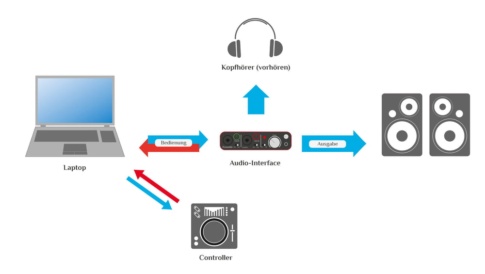Einfaches Controller Setup