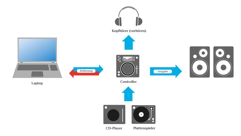 Erweitertes Controller Setup