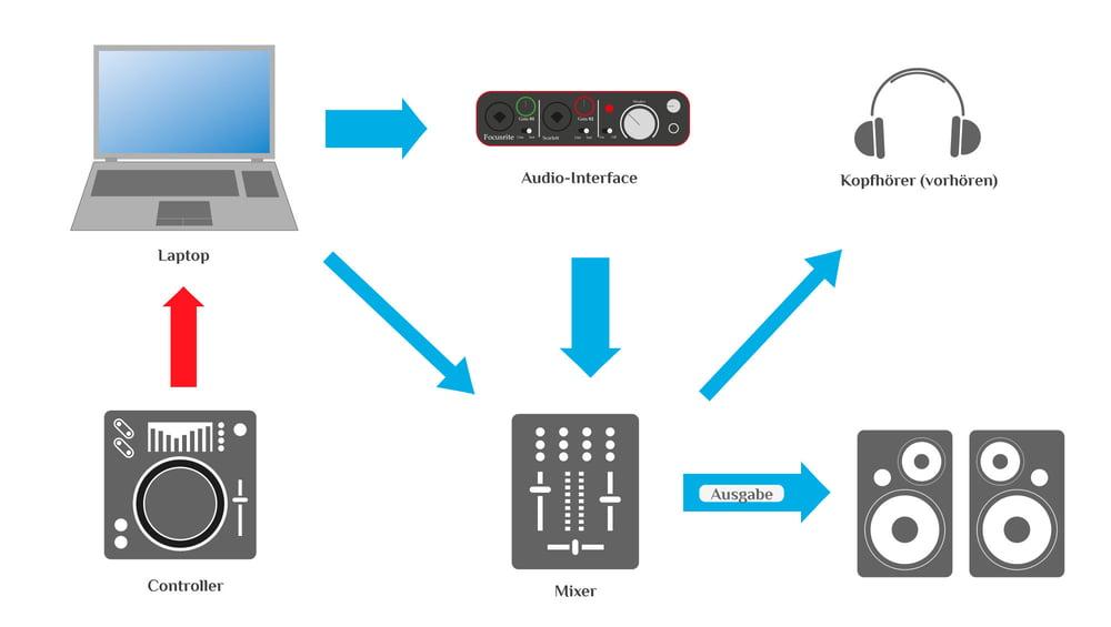 Einfaches Hybrid Setup