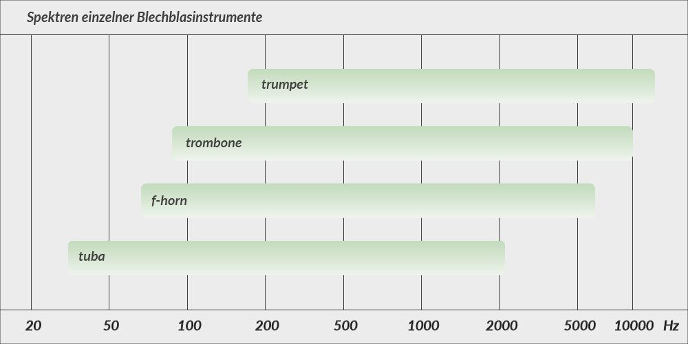 The ranges of various brass wind instruments