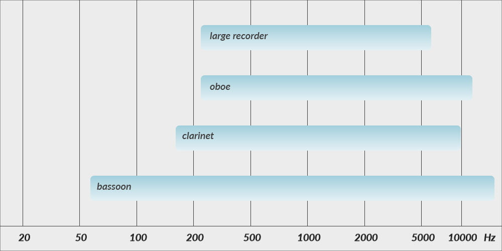 The ranges of various wood wind instruments