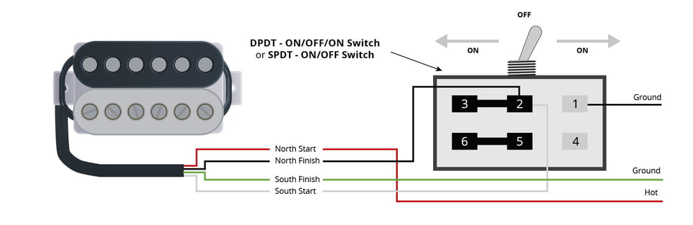 Fender Humbucker Series/Split/Parallel 3 Way Mini Toggle Switch Wiring Diagram from mthumbs.static-thomann.de